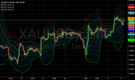 XAUUSD: GOLD-BBANDS SYSTEM
