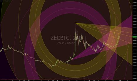 ZECBTC: ZECBTC (Circular Geometry)