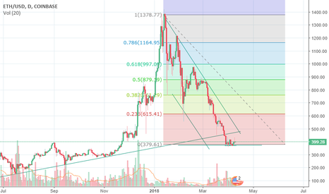 ETHUSD: 9 Apr ETH and BTC way ahead