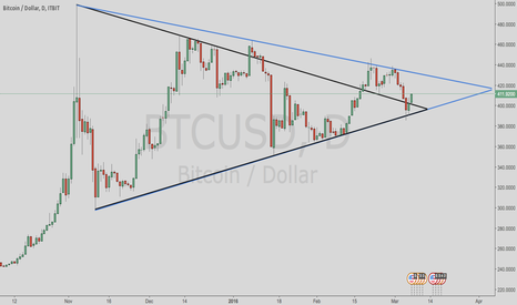 BTCUSD: Bitcoin Daily Wedge