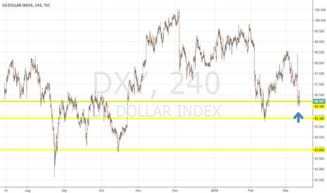 DXY: USDollar Bounce