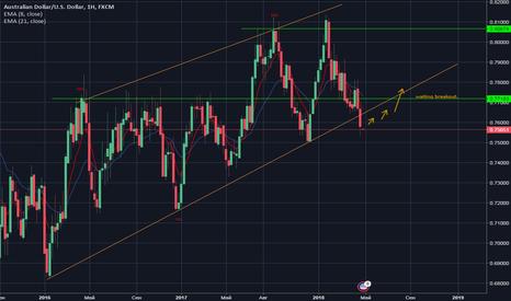 AUDUSD: AUD/USD. Week Analysis. Wait breakout