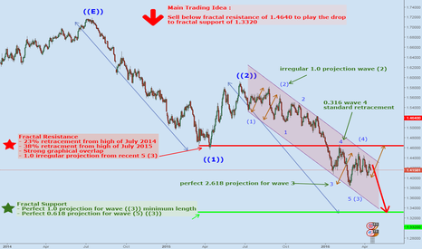 GBPUSD: The Definitive Elliott Wave Structure for GBPUSD (Daily TF)