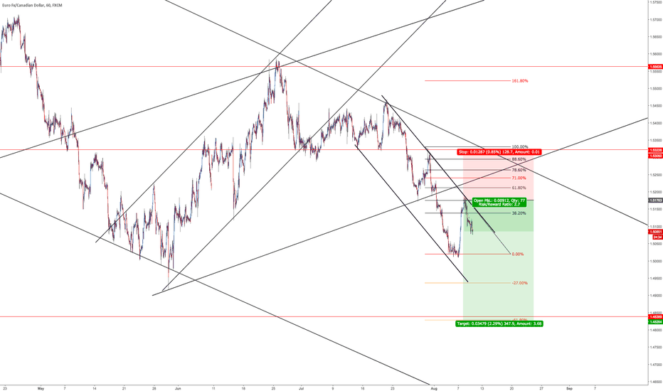 EURCAD: SELL IT! SELL IT!