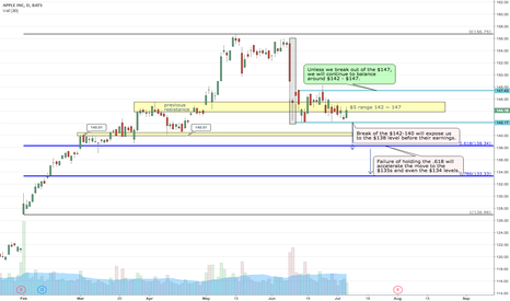 AAPL: AAPL Apple potential move out of the range