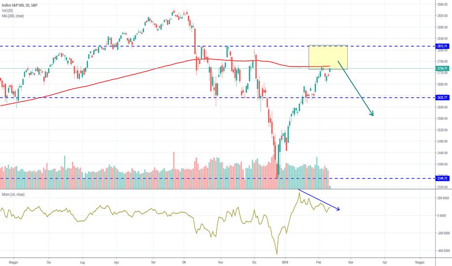 SPX: S&P500: è ora di venire giù?