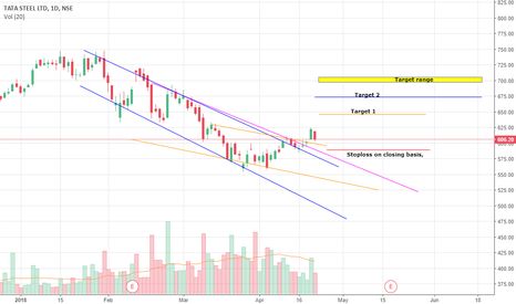 TATASTEEL: Tata steel short term view