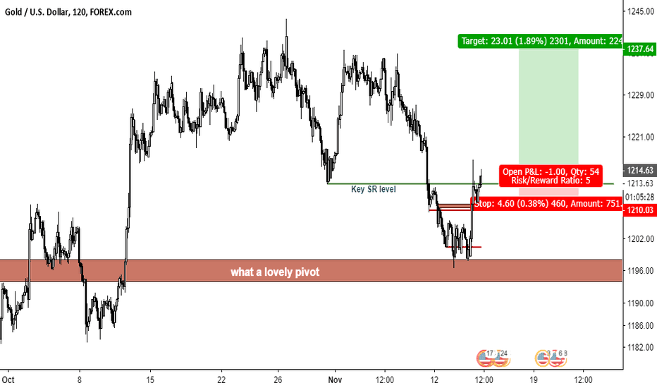 XAUUSD: GOLD 5:1 LONG... LOOK AT THE BEAUTY ON THESE PIVOTS
