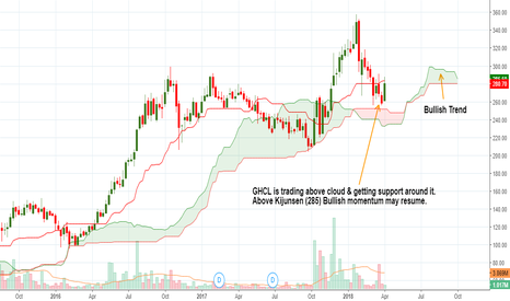 GHCL: GHCL is trading above cloud & getting support around it.