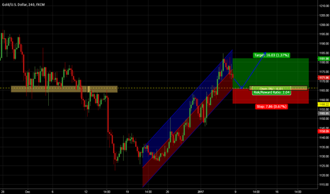 XAUUSD: GOLD / XAUUSD BUY SETUP FOR TREND PROJECTION