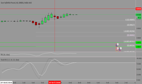 EURGBP: EURGBP possible sell off