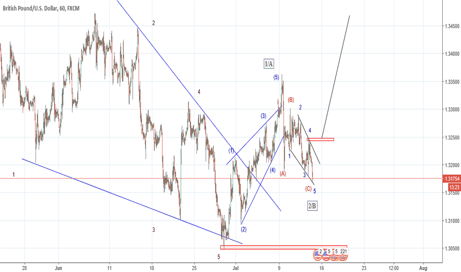 GBPUSD: GBPUSD: Update on previous count