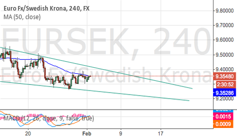 EURSEK: Wedgy