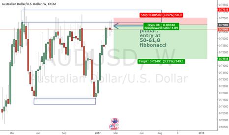 AUDUSD: Pinbar detected on weekly chart AUD/USD