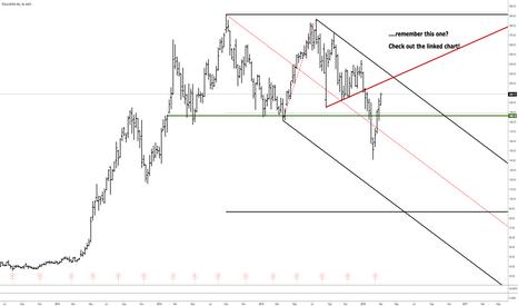 TSLA: TSLA - Again a one line Trade?