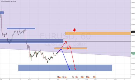 EURUSD: Уровни для продаж по Евродоллару