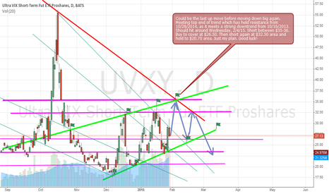 UVXY: UVXY trading prediction