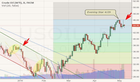 USOIL: Falling Stars and Rhino Catchers