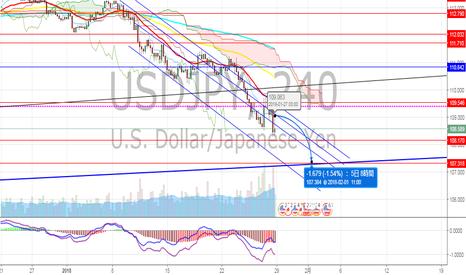 USDJPY: ドル円 とりあえず昨年9月安値まで
