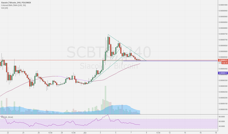 SCBTC: Analise $SC #Siacoin