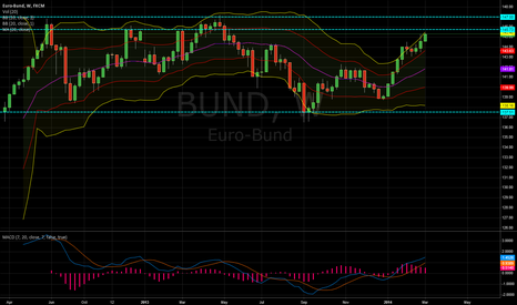 BUND: EURO-Bund near top of range