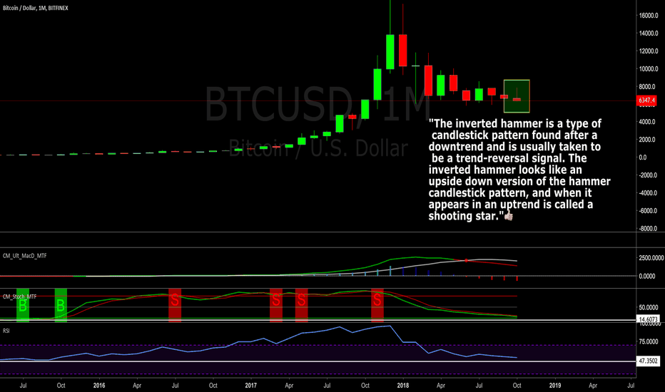 BTCUSD: Bitcoin Bullish Reversal - Inverse Hammer Monthly Candle