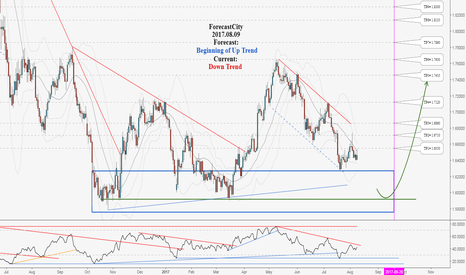 GBPAUD: Excellent Long-Term Hunting Opportunity in GBPAUD, Don't miss it