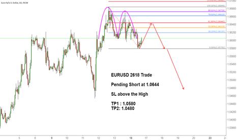 EURUSD: EURUSD 2618 Trade