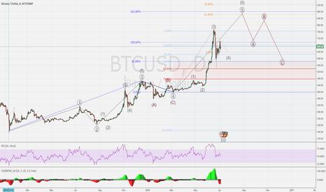 BTCUSD: BTC/USD No clear signal today