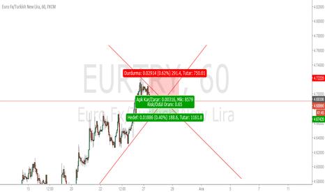 EURTRY: kısa vade satış