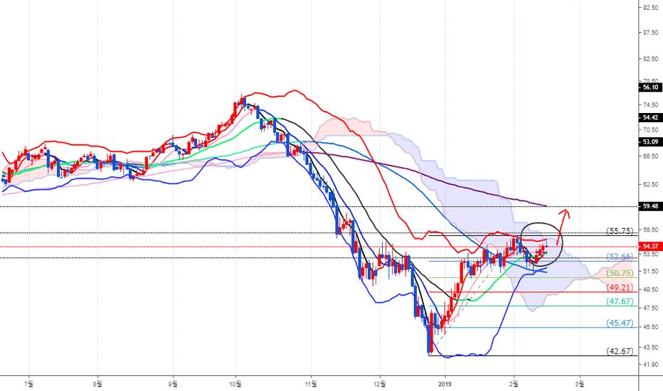 CLH2019: [Crude Oil] 시가까지 밀렸으나 일간 추세는 상승