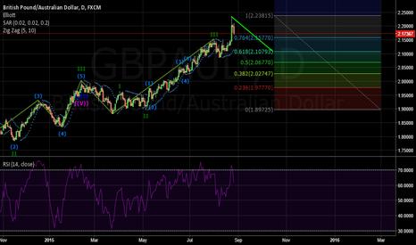 GBPAUD: GBP/AUD daily chart