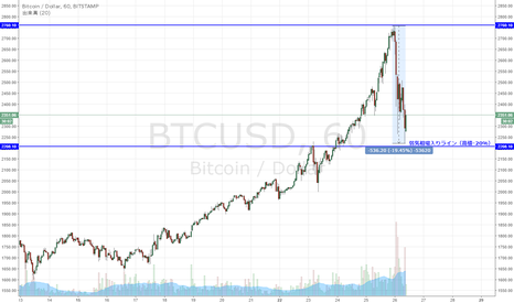 BTCUSD: ビットコイン 弱気相場入りとなるか