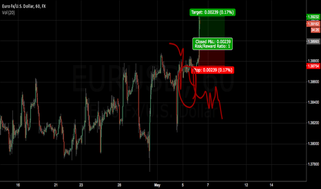 EURUSD: short idea about euro