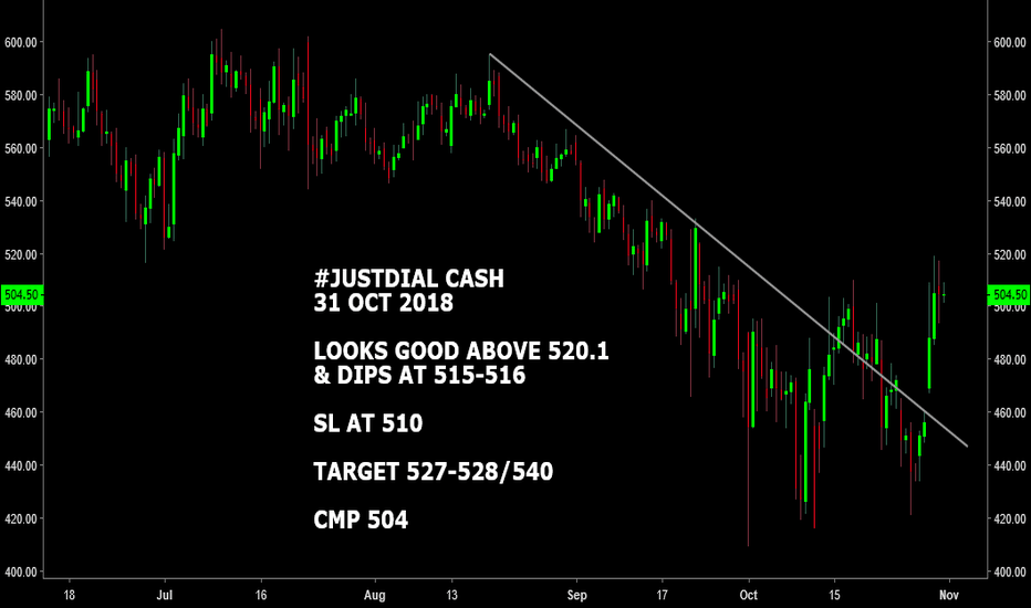 JUSTDIAL: #JUSTDIAL CASH : LOOKS GOOD ABOVE 520.1