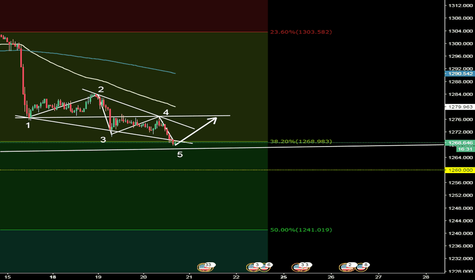 XAUUSD: Gold Wolfe Waves
