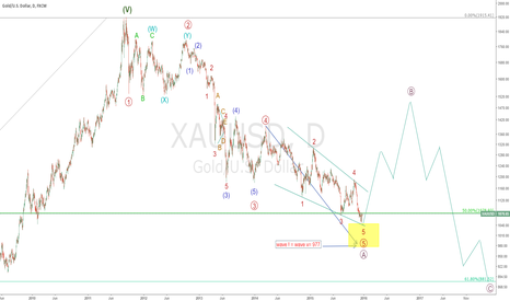 XAUUSD: long gold to 1500 ?