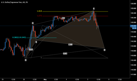 USDJPY: cypher on EURJPY 60