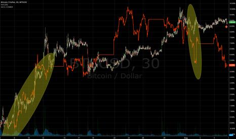 BTCUSD: $BTCUSD / $GC_F correlation