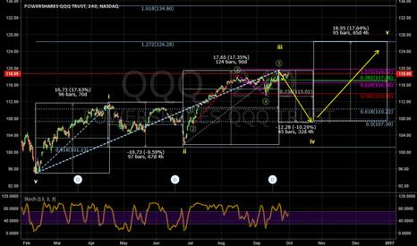 QQQ: QQQ time and price