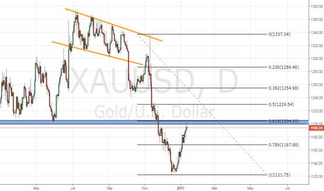 XAUUSD: GOLD SHORT