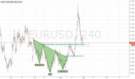 EURUSD: EUR/USD getting ready for a move.