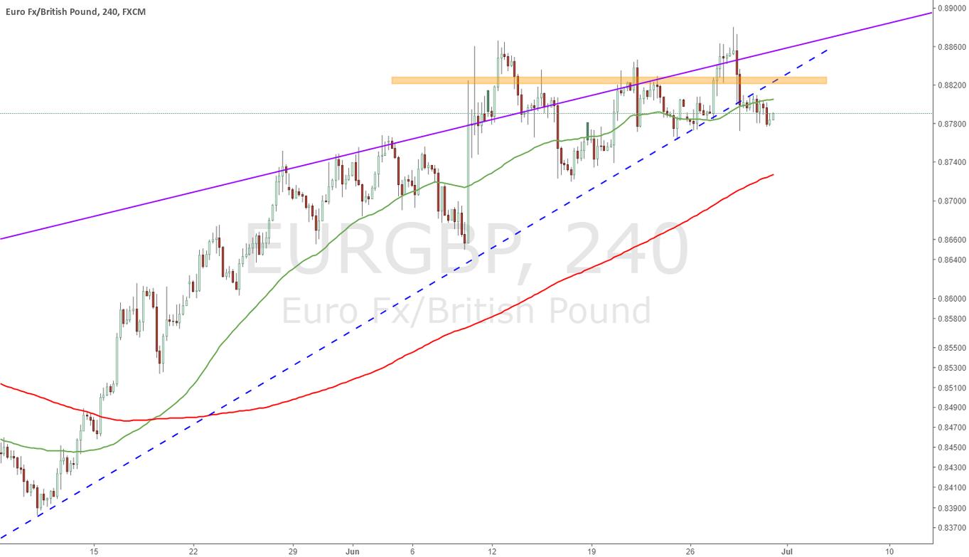Nuevo reintento cortos EURGBP
