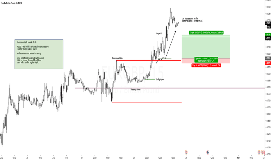 EURGBP: EURGBP Long MONDAY BREAK STRATEGY (Big R from Ribz today)