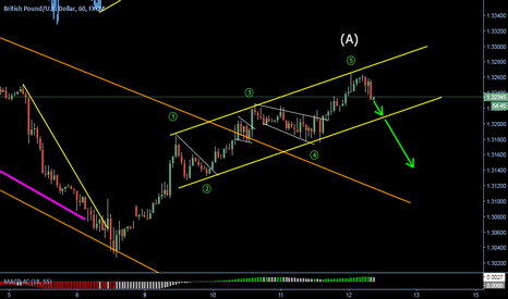 GBPUSD: Time to go down