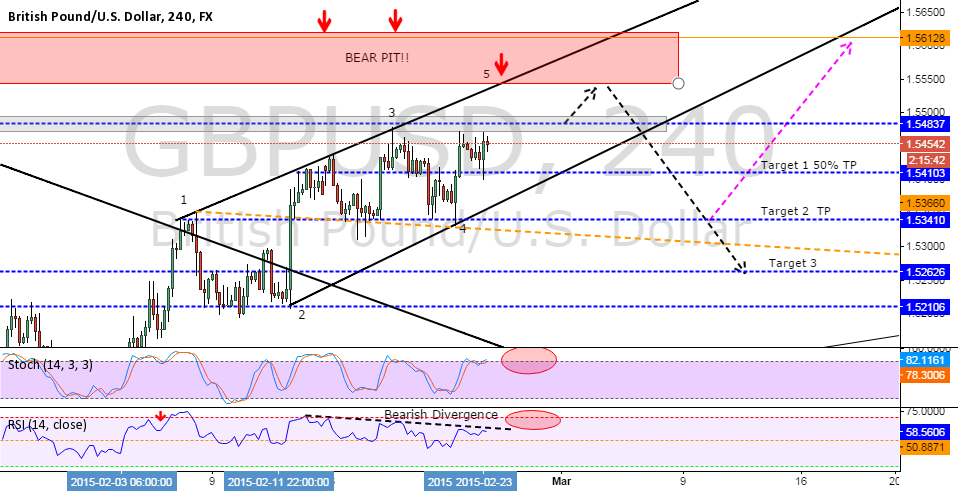 ***GBPUSD SHORT SET UP***