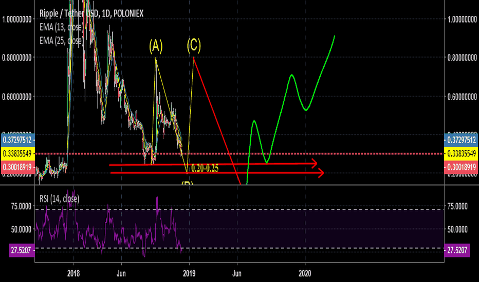 XRPUSDT: XRPUSD finishing its CORRECTION