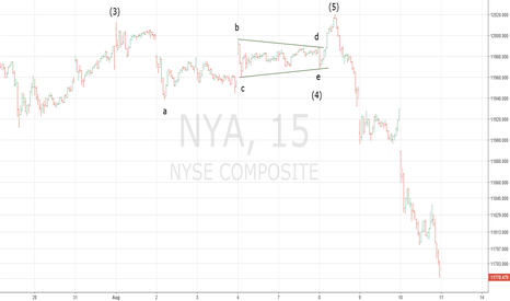 NYA: Elliott Wave Tutorial - Discovering the True Wave Count