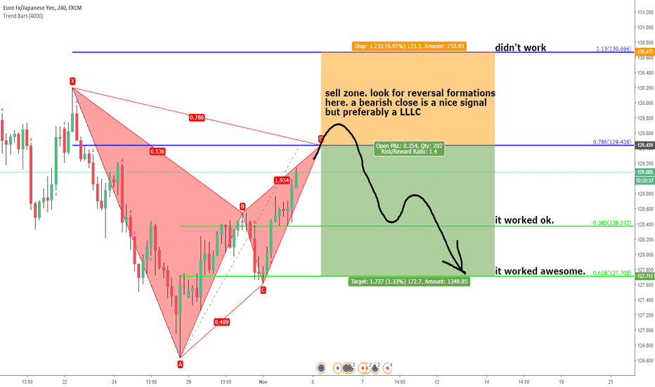 EURJPY: Eurjpy. unified gartley.