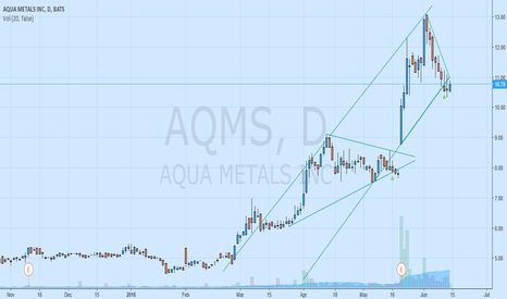AQMS: wedges within channel formation possiblilties